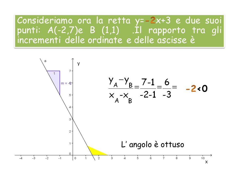 Consideriamo ora la retta y=-2x+3 e due suoi punti: A(-2,7)e B (1,1)