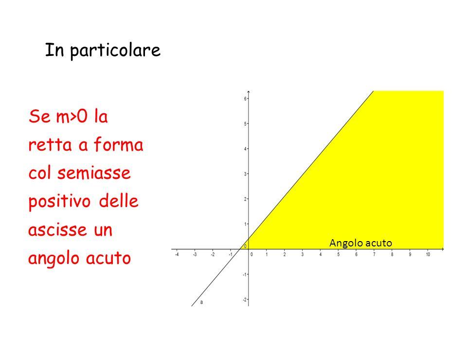 In particolare Se m>0 la retta a forma col semiasse positivo delle ascisse un angolo acuto.