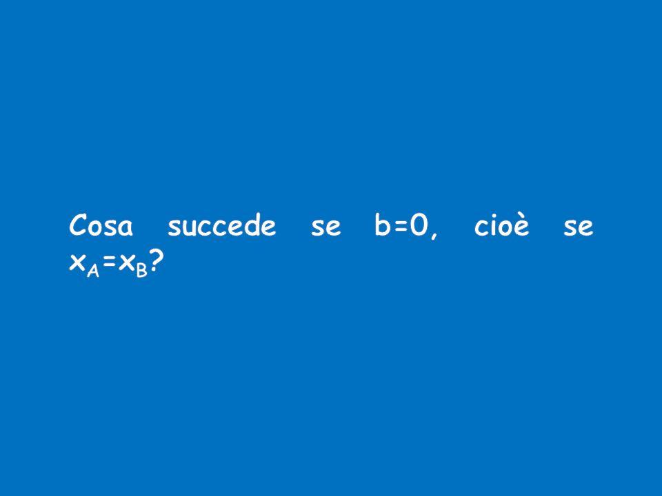 Cosa succede se b=0, cioè se xA=xB