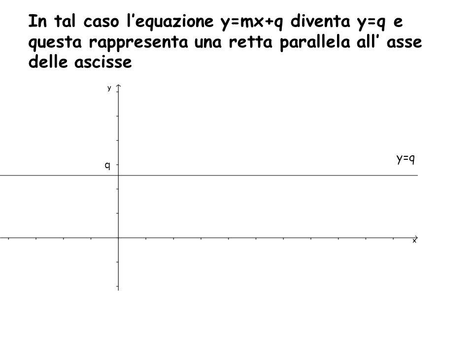 In tal caso l'equazione y=mx+q diventa y=q e questa rappresenta una retta parallela all' asse delle ascisse