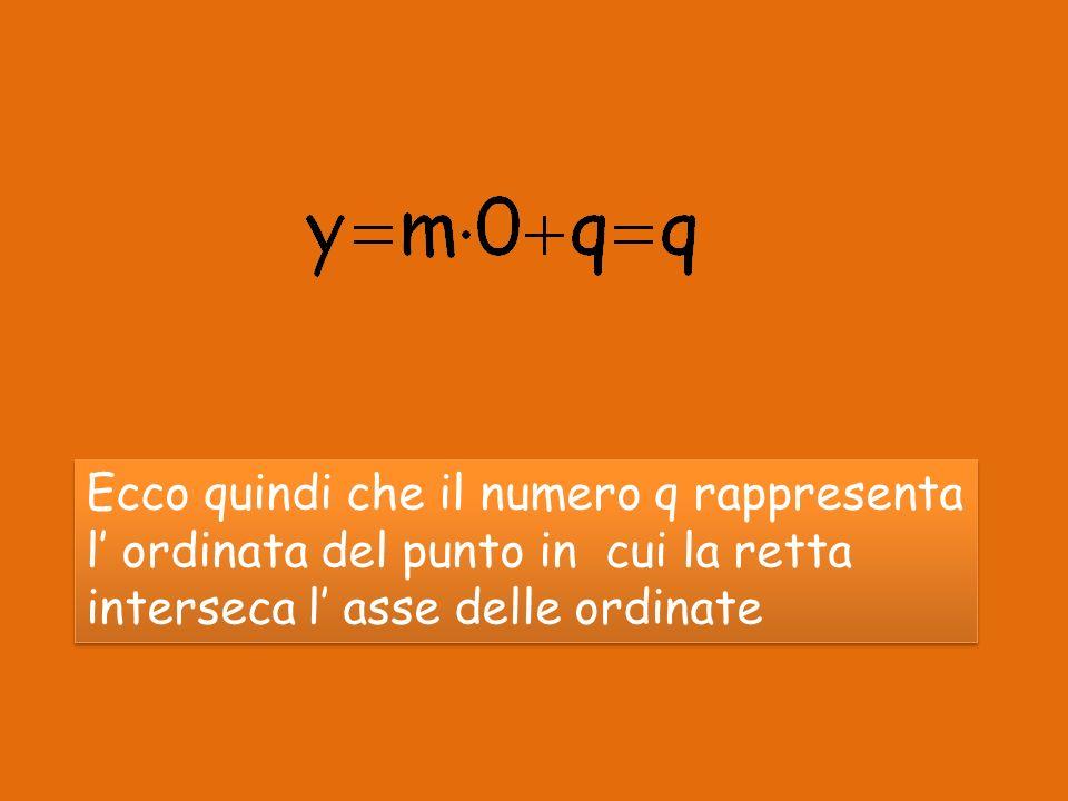 Ecco quindi che il numero q rappresenta l' ordinata del punto in cui la retta interseca l' asse delle ordinate