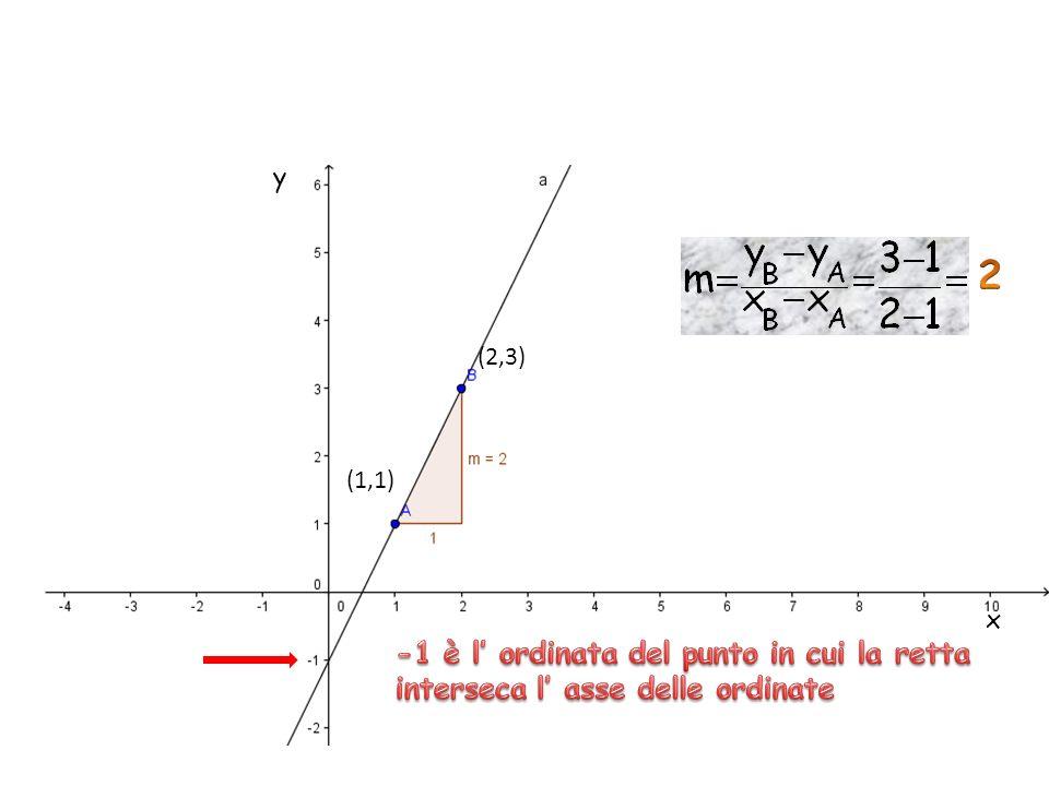 y 2 (2,3) (1,1) x -1 è l' ordinata del punto in cui la retta interseca l' asse delle ordinate