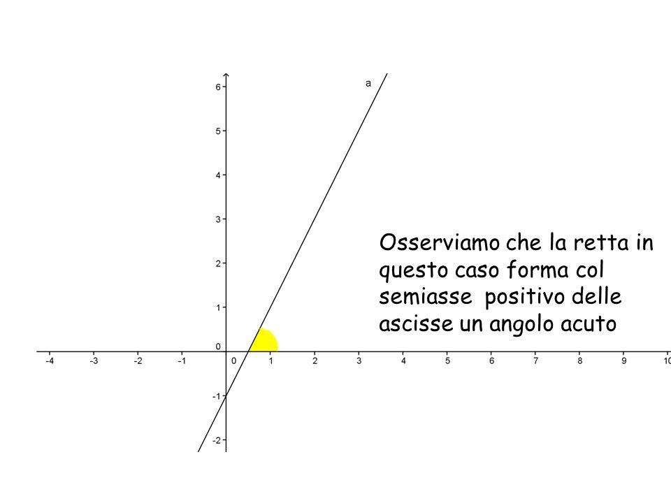 Osserviamo che la retta in questo caso forma col semiasse positivo delle ascisse un angolo acuto