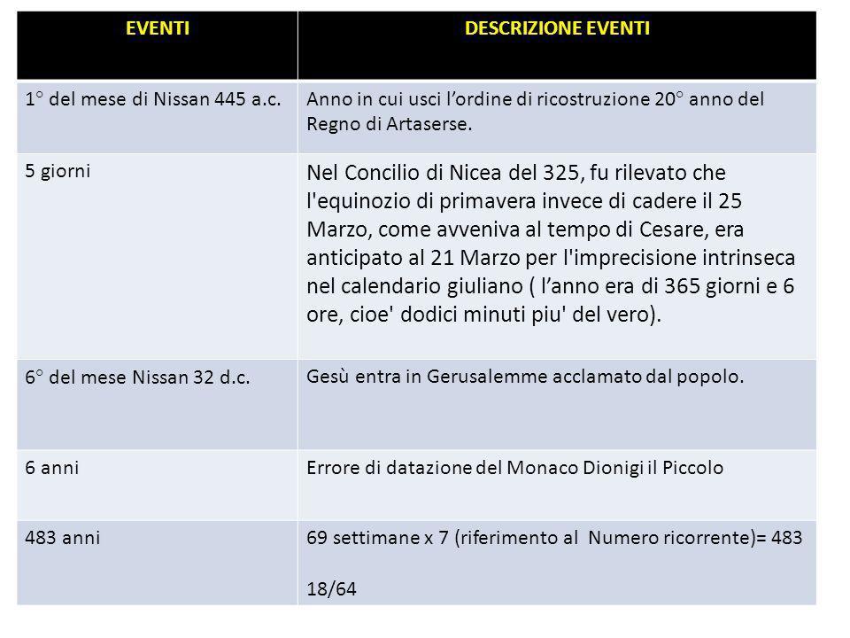 18/69 EVENTI. DESCRIZIONE EVENTI. 1° del mese di Nissan 445 a.c. Anno in cui usci l'ordine di ricostruzione 20° anno del Regno di Artaserse.