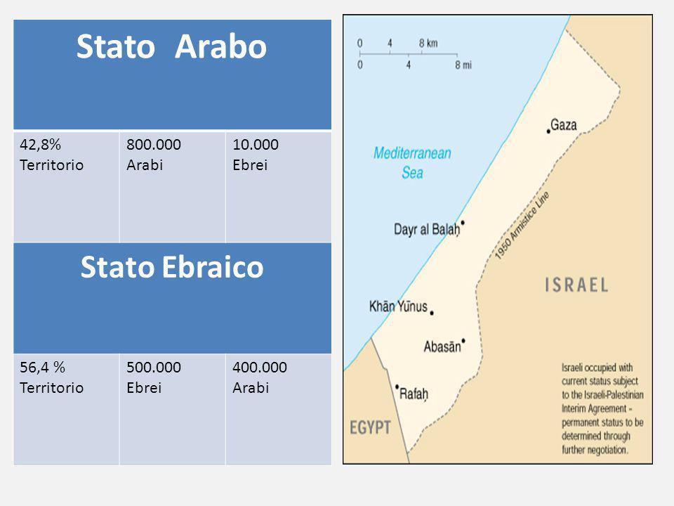 Stato Arabo Stato Ebraico 42,8% Territorio 800.000 Arabi 10.000 Ebrei