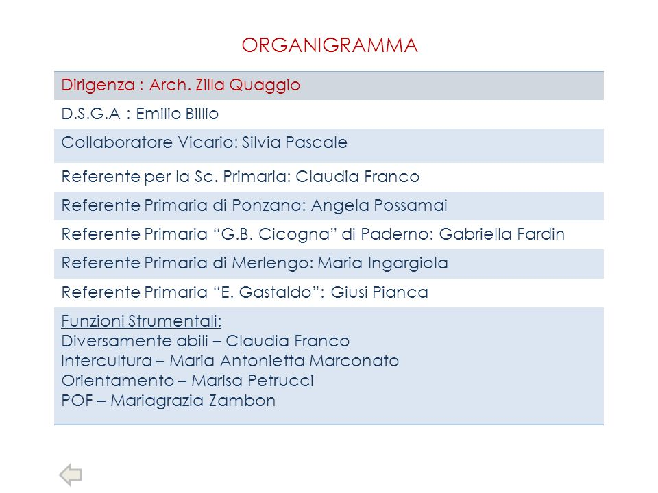 ORGANIGRAMMA Dirigenza : Arch. Zilla Quaggio D.S.G.A : Emilio Billio