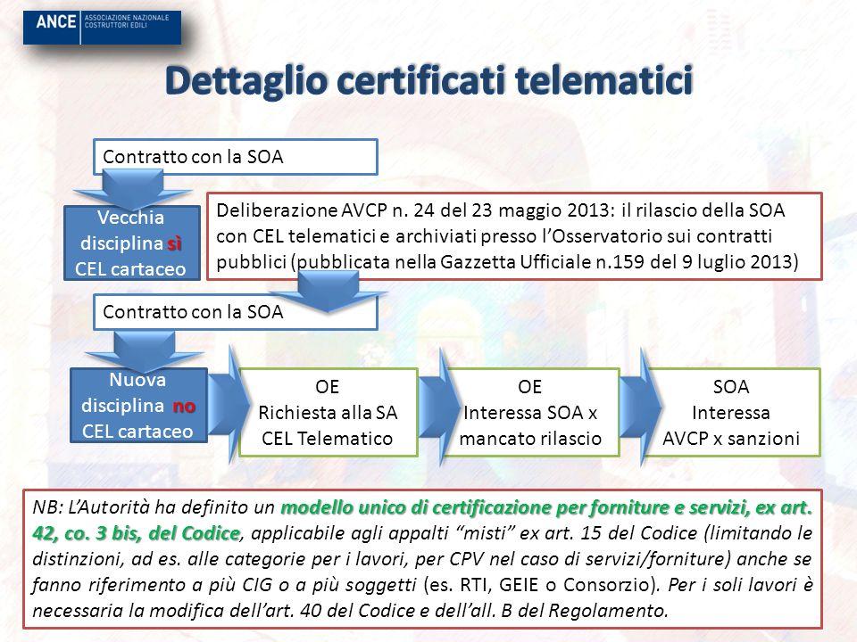 Dettaglio certificati telematici