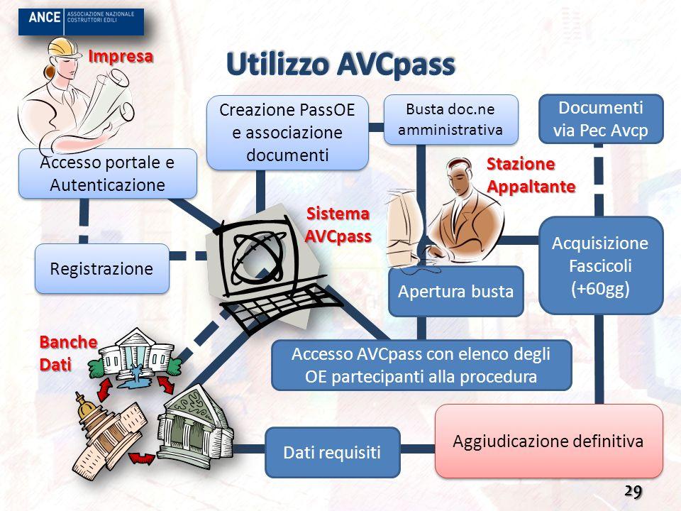 Utilizzo AVCpass Impresa Creazione PassOE e associazione documenti