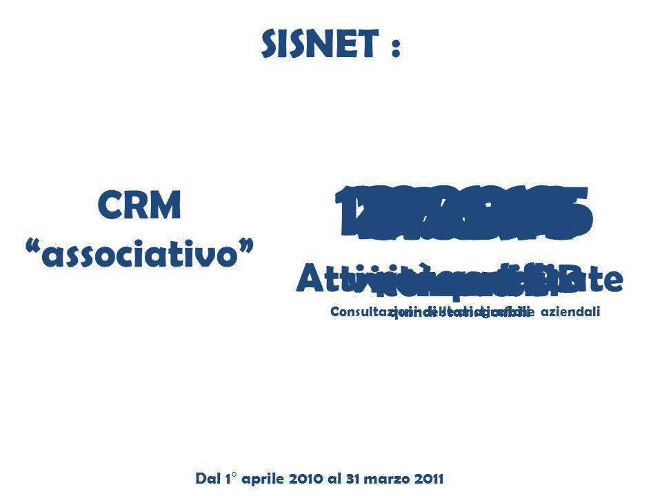 SISNET : 143.265. visure nel DB. Consultazioni delle anagrafiche aziendali. 3.200. potenziali. 8.869.