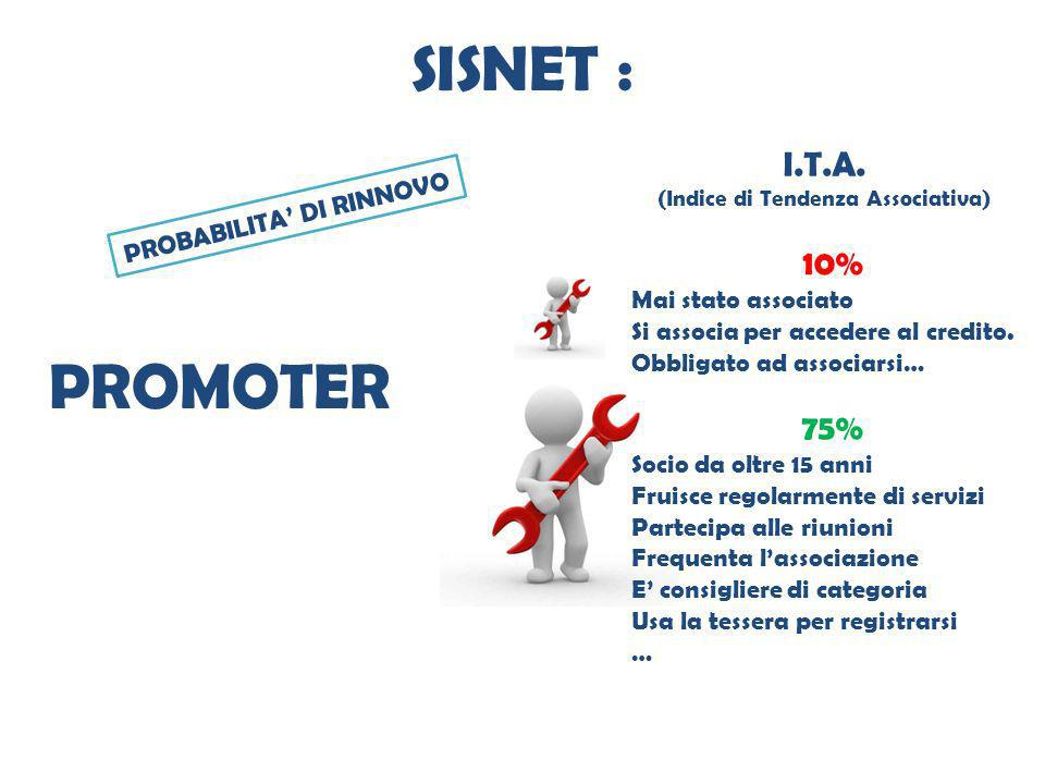 SISNET : PROMOTER I.T.A. 10% 75% PROBABILITA' DI RINNOVO
