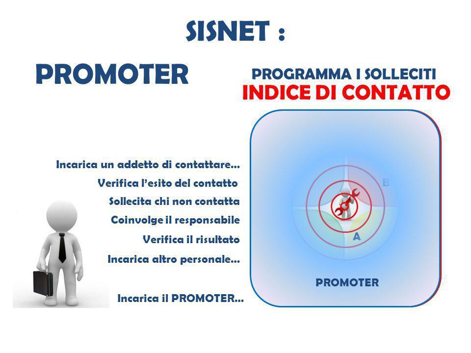 SISNET : PROMOTER INDICE DI CONTATTO PROGRAMMA I SOLLECITI categorie