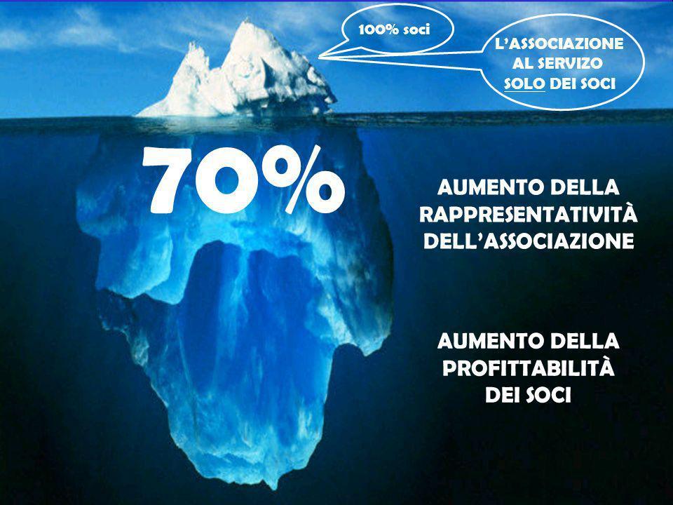 70% AUMENTO DELLA RAPPRESENTATIVITÀ DELL'ASSOCIAZIONE AUMENTO DELLA