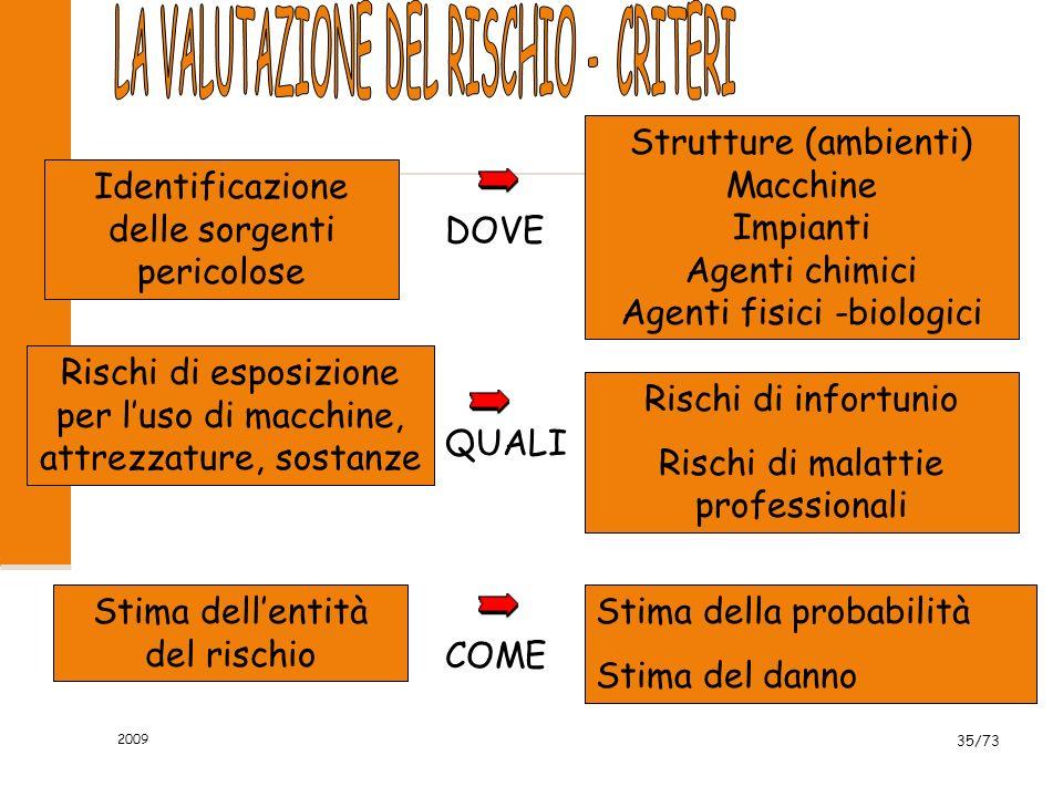 LA VALUTAZIONE DEL RISCHIO - CRITERI