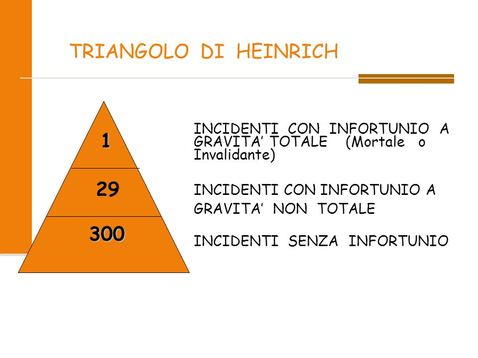 TRIANGOLO DI HEINRICH INCIDENTI CON INFORTUNIO A GRAVITA' TOTALE (Mortale o Invalidante) INCIDENTI CON INFORTUNIO A.