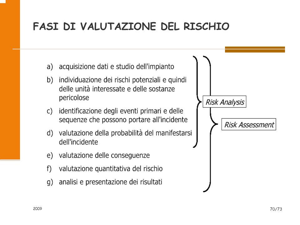 FASI DI VALUTAZIONE DEL RISCHIO