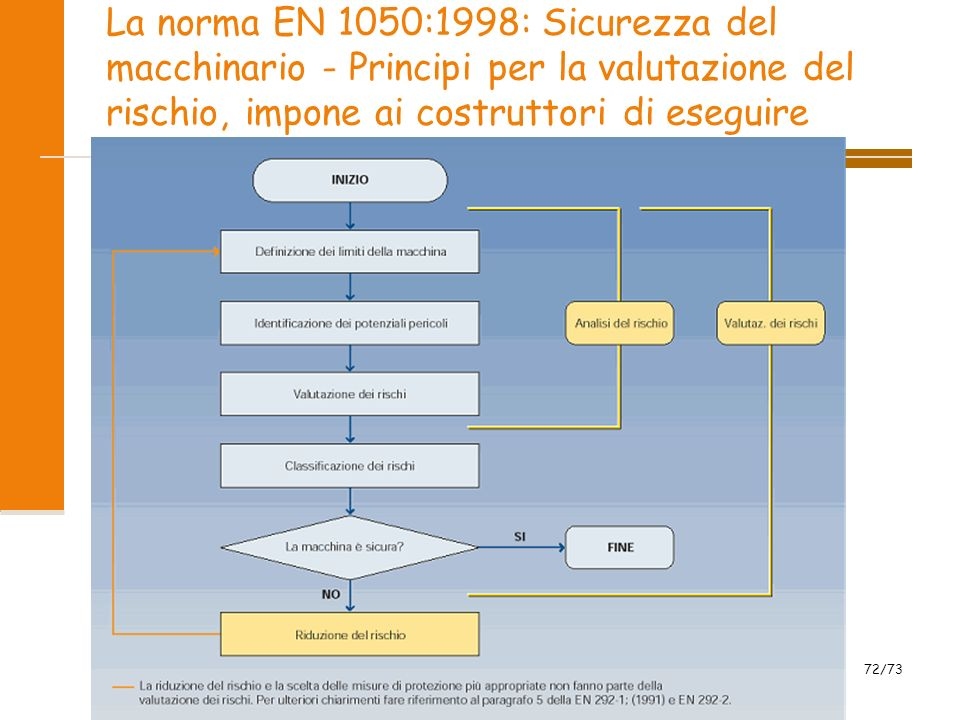 La norma EN 1050:1998: Sicurezza del macchinario - Principi per la valutazione del rischio, impone ai costruttori di eseguire l analisi del rischio