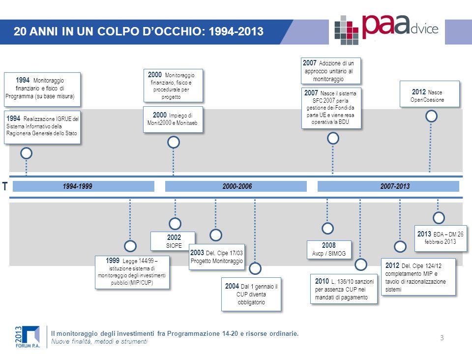 20 ANNI IN UN COLPO D'OCCHIO: 1994-2013
