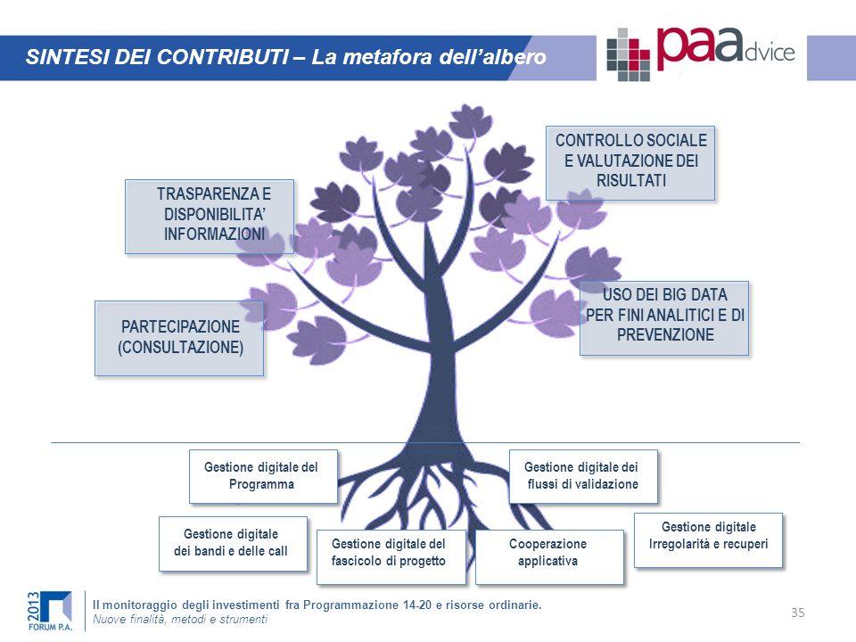 SINTESI DEI CONTRIBUTI – La metafora dell'albero