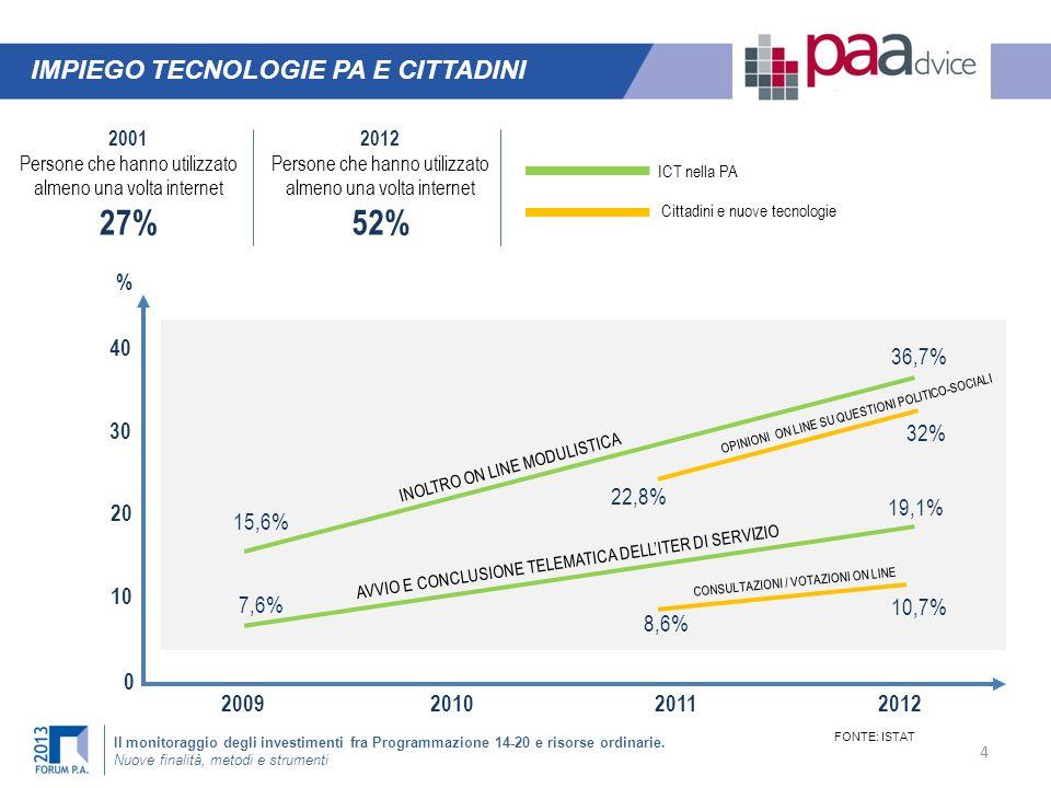 27% 52% IMPIEGO TECNOLOGIE PA E CITTADINI % 40 36,7% 30 32% 22,8% 20