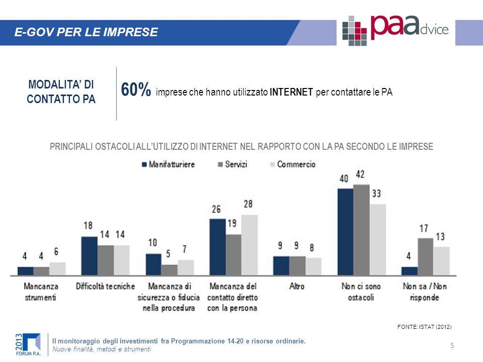 60% imprese che hanno utilizzato INTERNET per contattare le PA