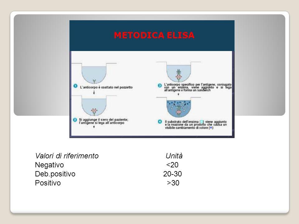 METODICA ELISA Valori di riferimento Unità Negativo <20
