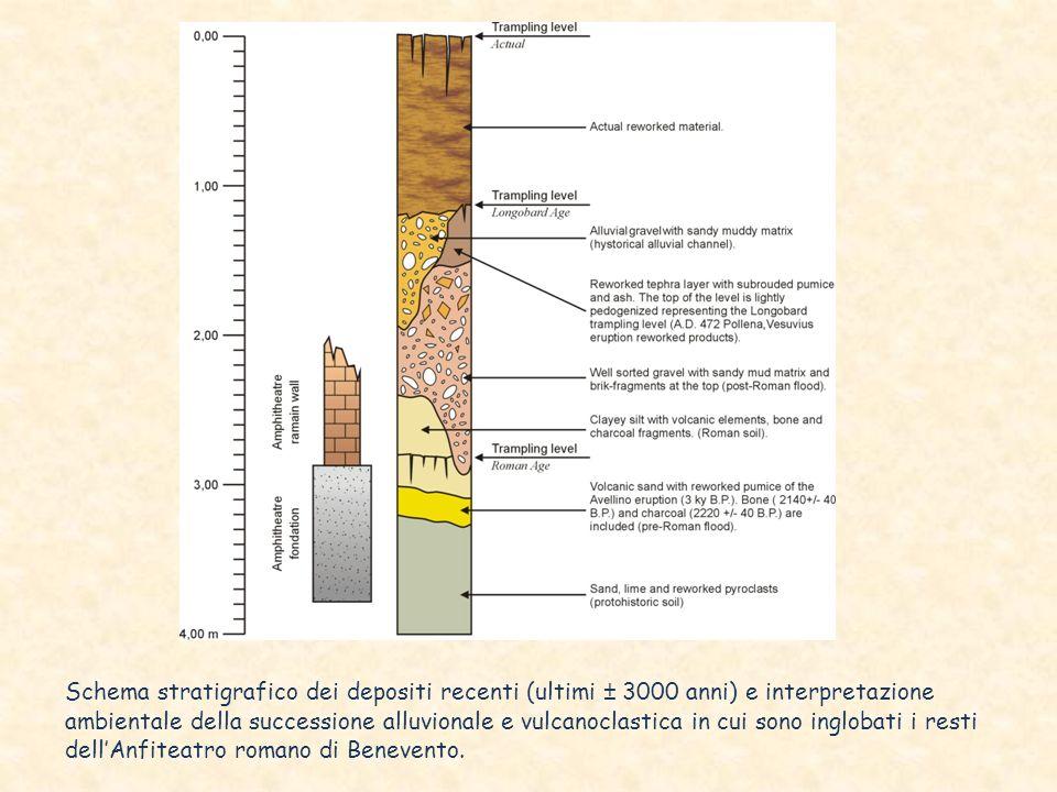 Schema stratigrafico dei depositi recenti (ultimi ± 3000 anni) e interpretazione ambientale della successione alluvionale e vulcanoclastica in cui sono inglobati i resti dell'Anfiteatro romano di Benevento.