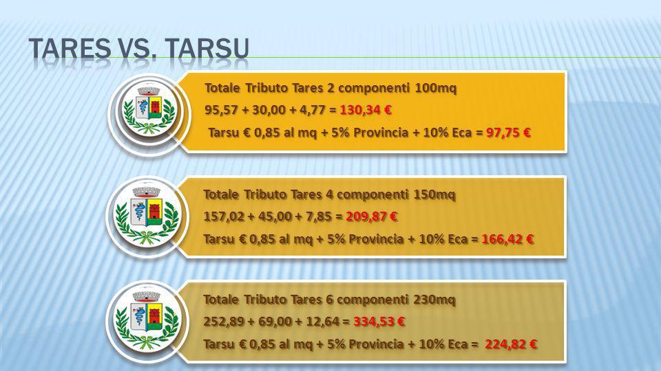 3/28/2017Tares VS. TARSU.