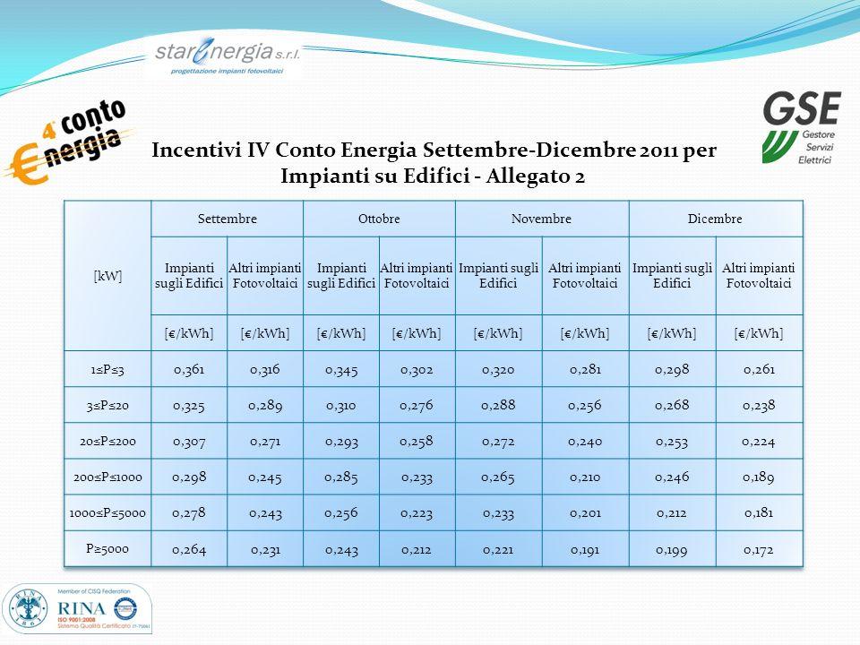 Incentivi IV Conto Energia Settembre-Dicembre 2011 per Impianti su Edifici - Allegato 2