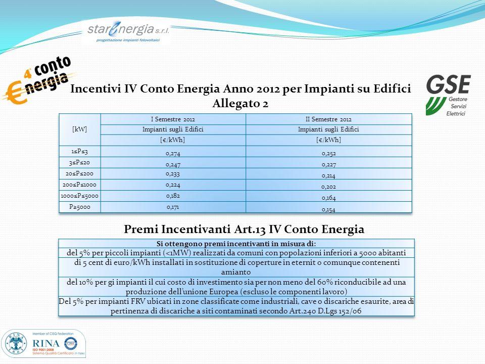 Incentivi IV Conto Energia Anno 2012 per Impianti su Edifici