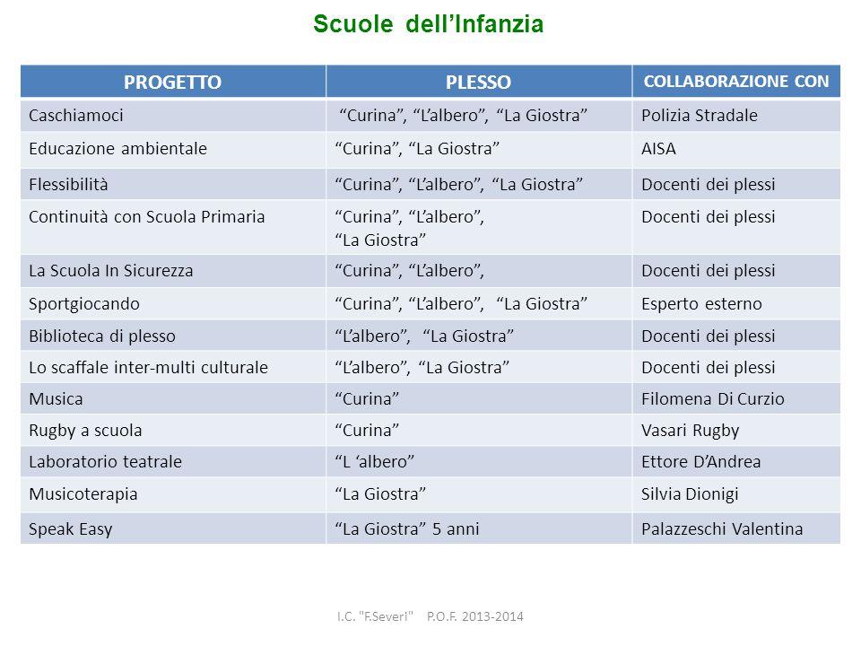 Scuole dell'Infanzia PROGETTO PLESSO COLLABORAZIONE CON Caschiamoci