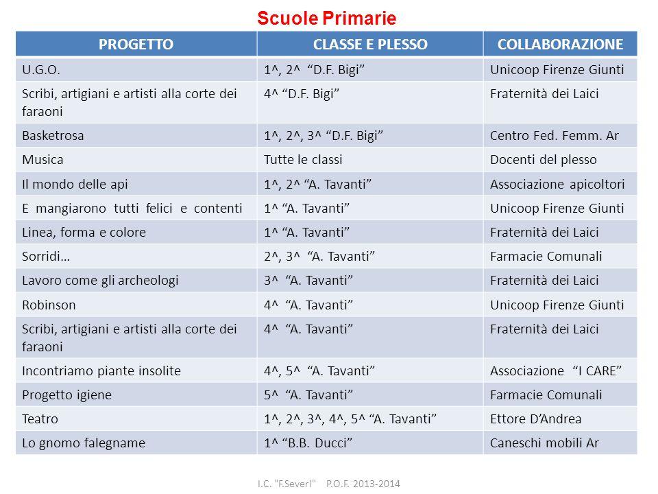 Scuole Primarie PROGETTO CLASSE E PLESSO COLLABORAZIONE U.G.O.