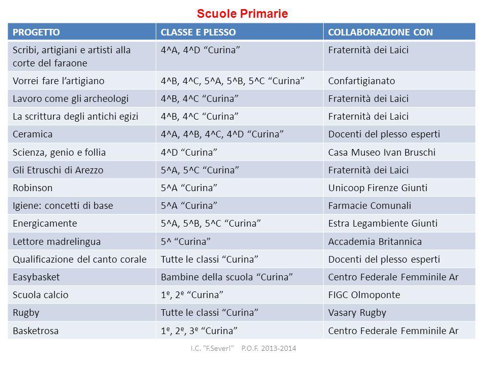 Scuole Primarie PROGETTO CLASSE E PLESSO COLLABORAZIONE CON