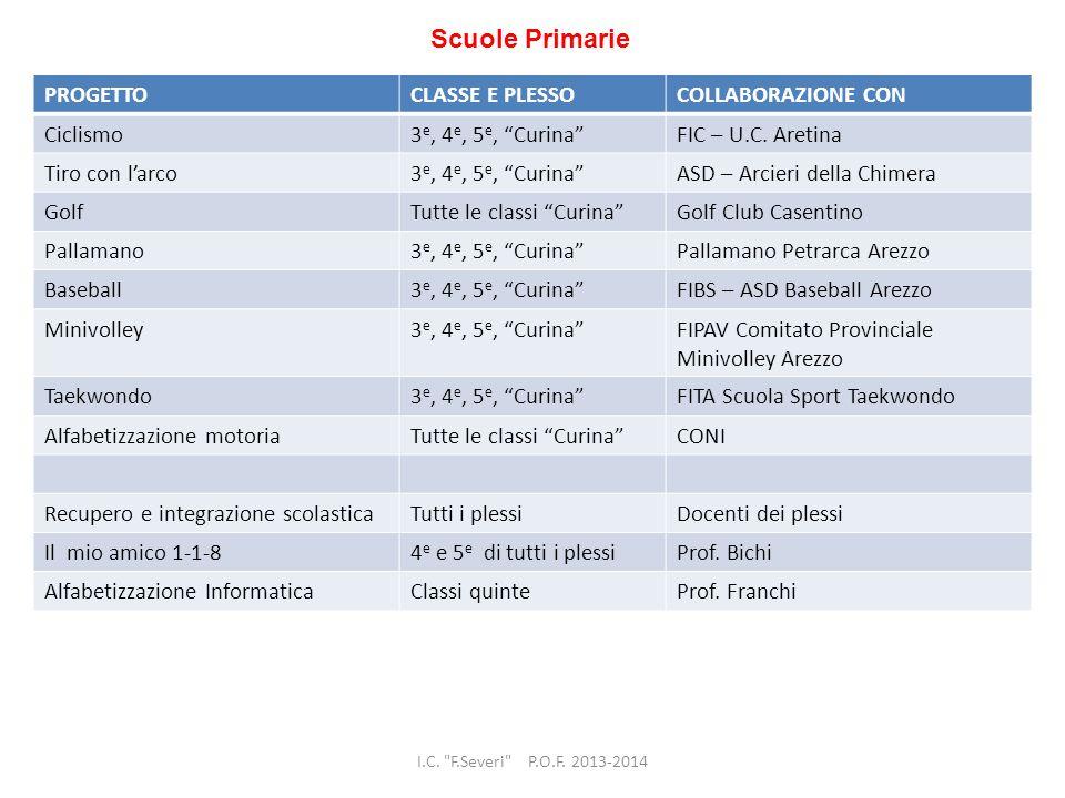 Scuole Primarie PROGETTO CLASSE E PLESSO COLLABORAZIONE CON Ciclismo