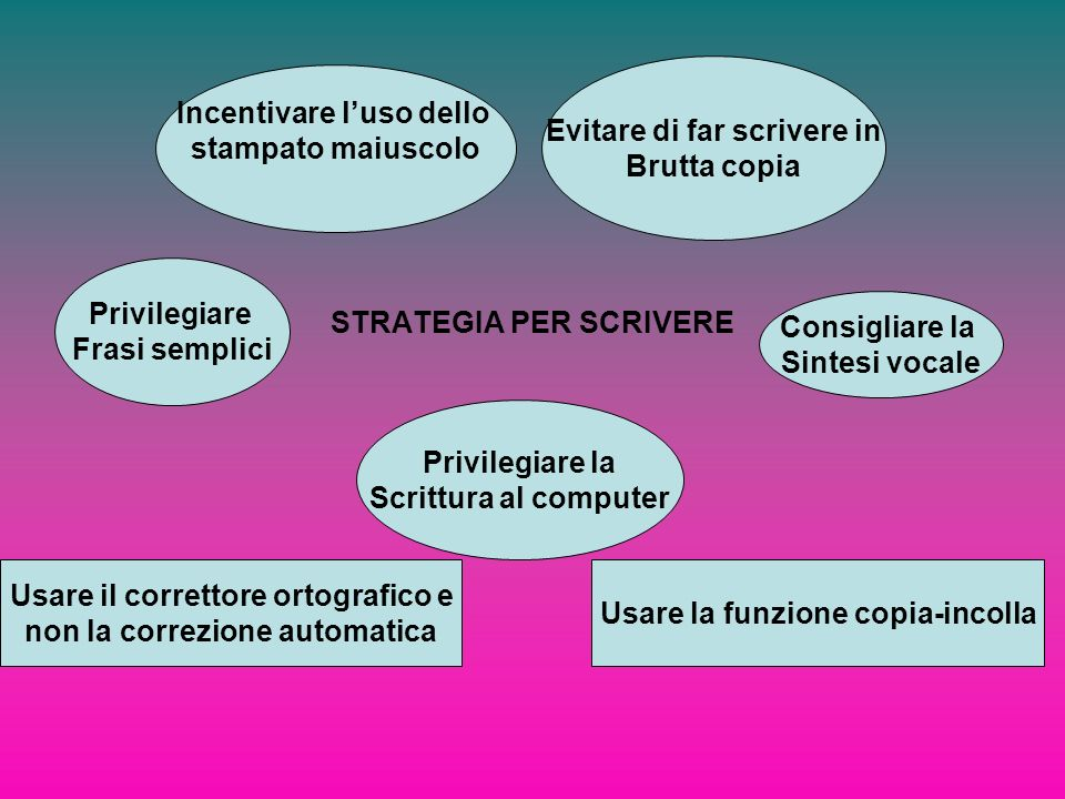 STRATEGIA PER SCRIVERE Evitare di far scrivere in Brutta copia