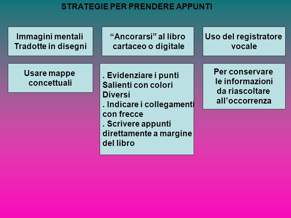 STRATEGIE PER PRENDERE APPUNTI