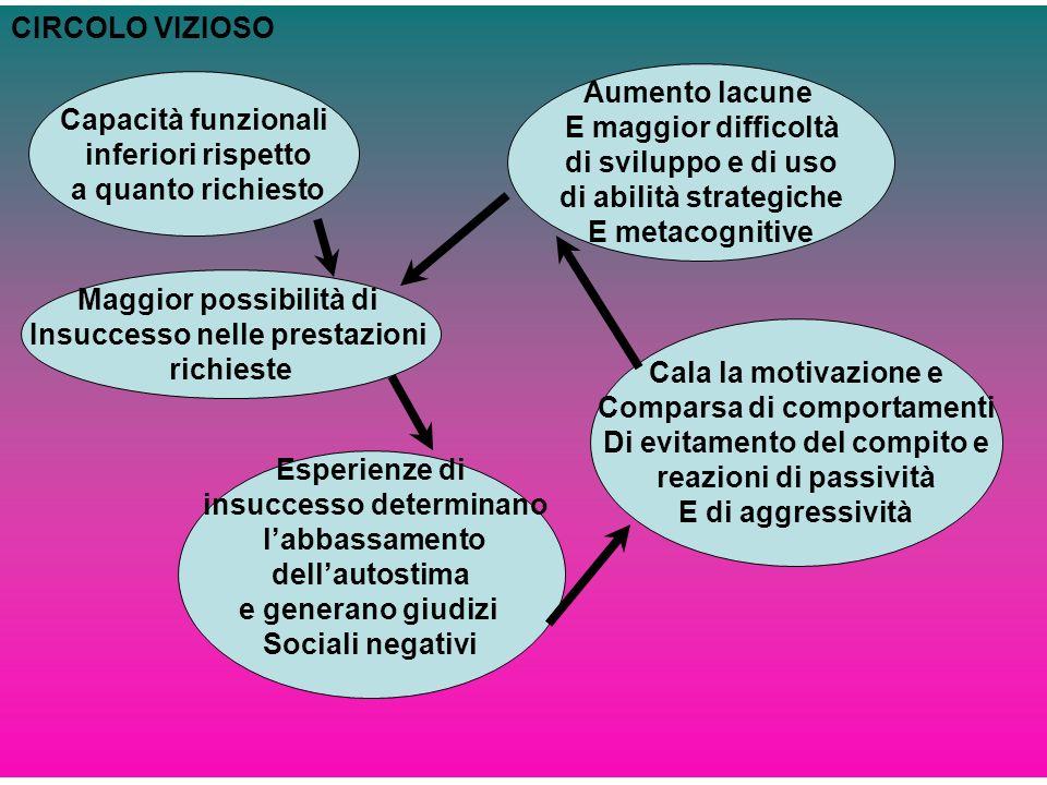 di abilità strategiche E metacognitive Capacità funzionali