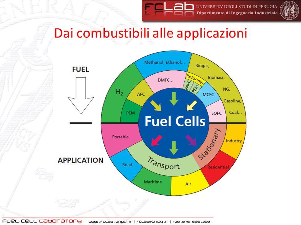 Dai combustibili alle applicazioni