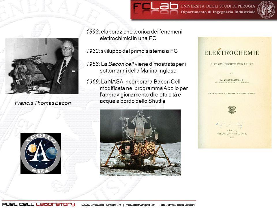 1893: elaborazione teorica dei fenomeni elettrochimici in una FC