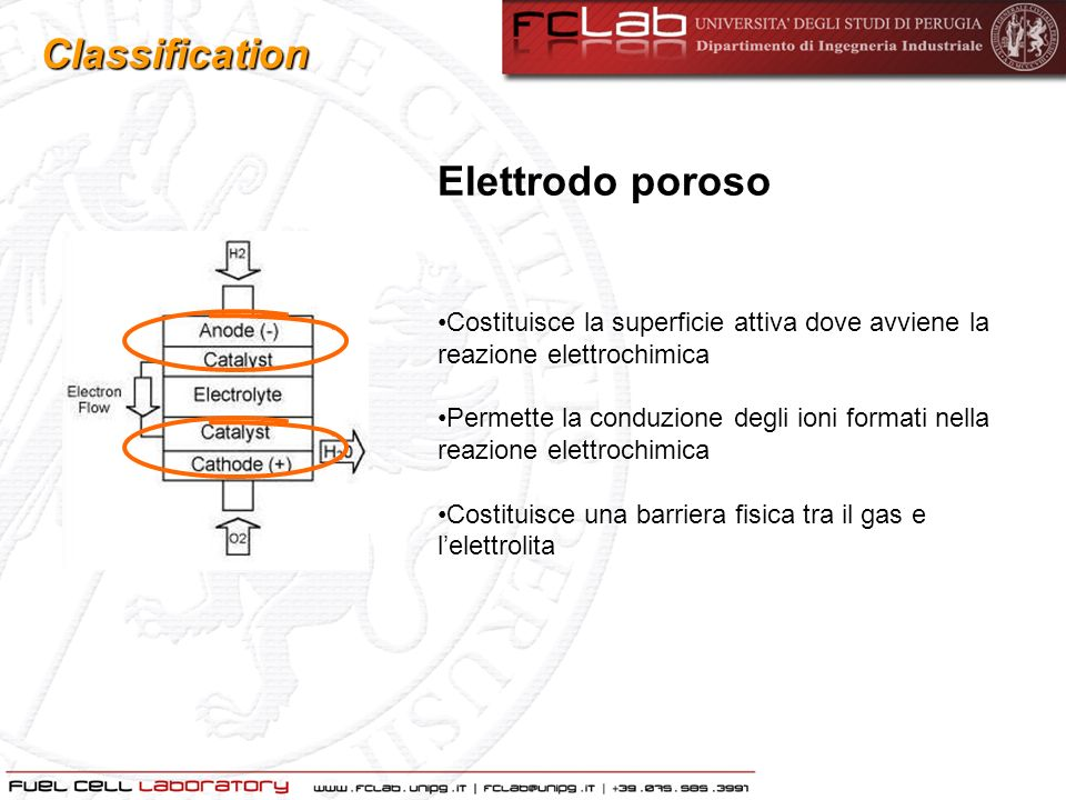 Classification Elettrodo poroso