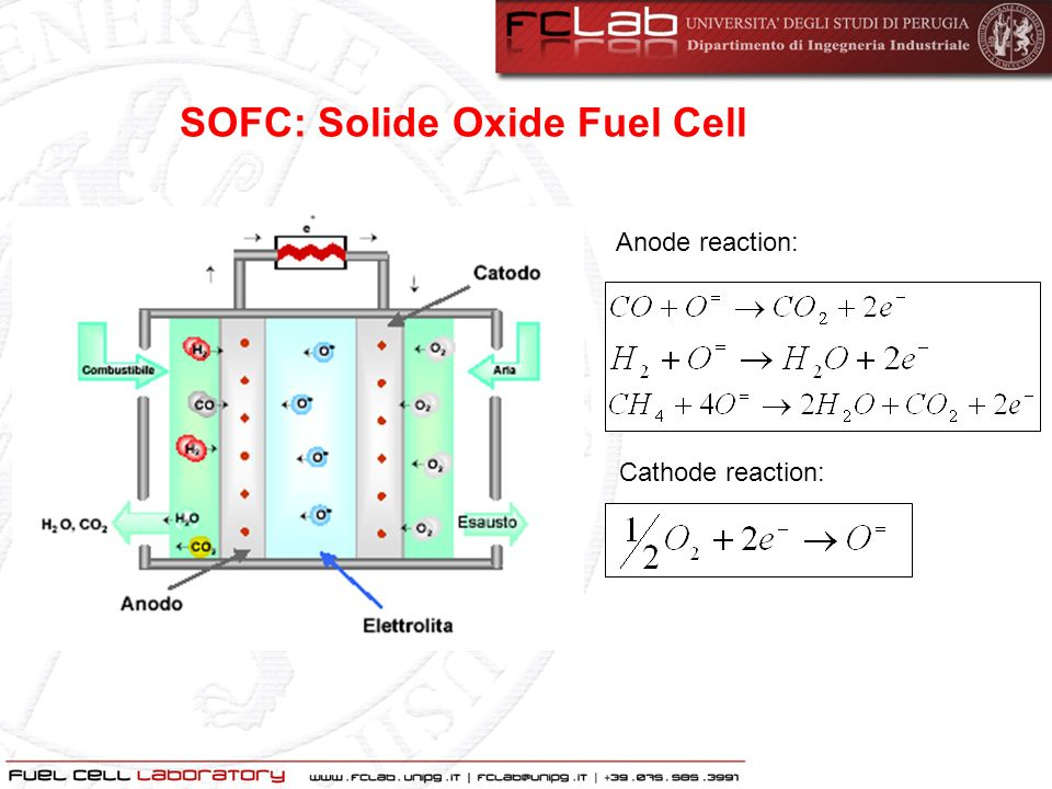 SOFC: Solide Oxide Fuel Cell