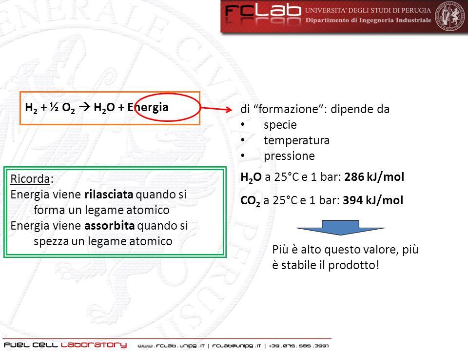 H2 + ½ O2  H2O + Energia di formazione : dipende da. specie. temperatura. pressione. H2O a 25°C e 1 bar: 286 kJ/mol.