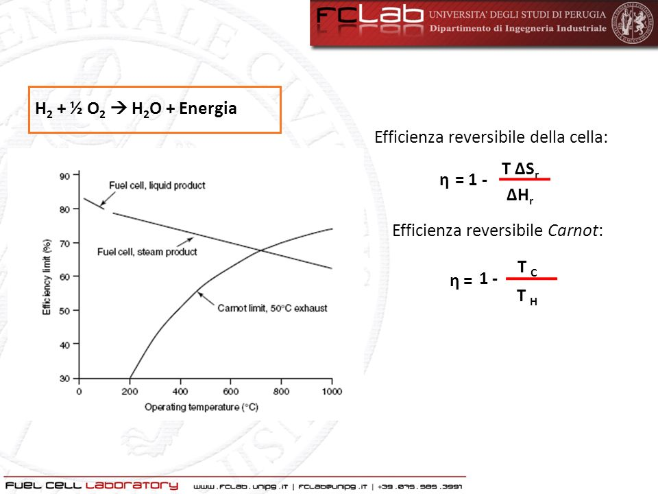 H2 + ½ O2  H2O + Energia Efficienza reversibile della cella: η. T ΔSr. ΔHr. = 1 - Efficienza reversibile Carnot: