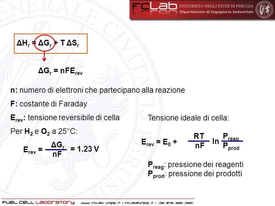 ΔHr = ΔGr + T ΔSr ΔGr = nFErev. n: numero di elettroni che partecipano alla reazione. F: costante di Faraday.