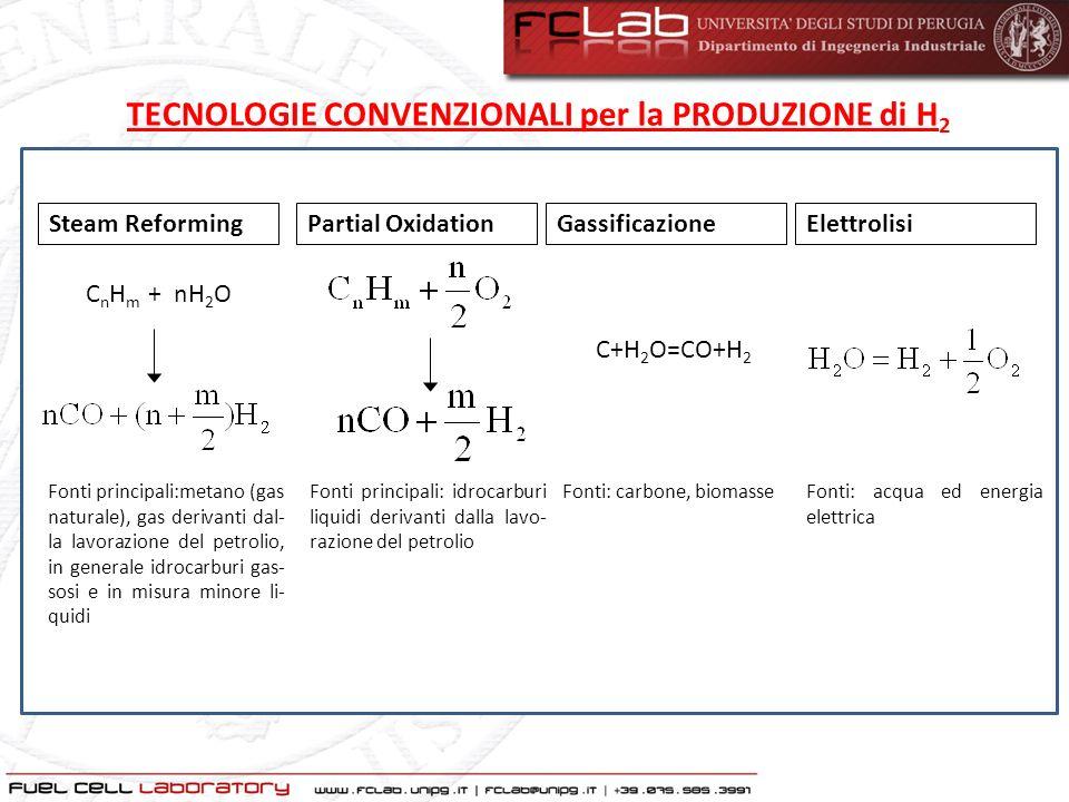 TECNOLOGIE CONVENZIONALI per la PRODUZIONE di H2
