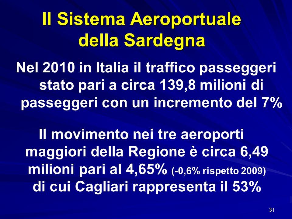Il Sistema Aeroportuale della Sardegna