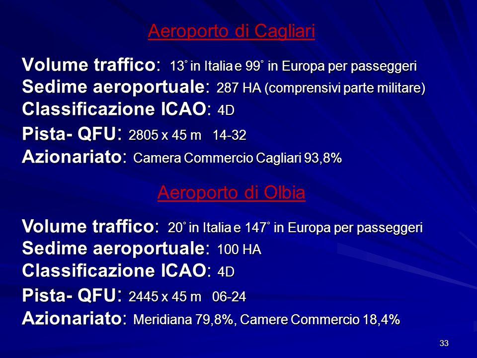 Aeroporto di Cagliari Volume traffico: 13° in Italia e 99° in Europa per passeggeri. Sedime aeroportuale: 287 HA (comprensivi parte militare)
