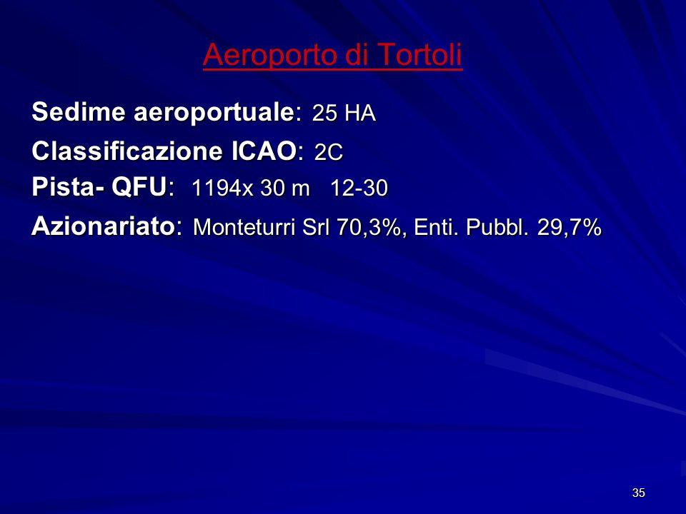 Aeroporto di Tortoli Sedime aeroportuale: 25 HA