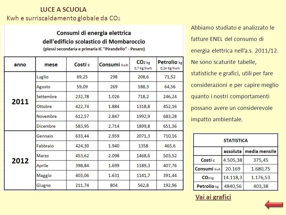 Kwh e surriscaldamento globale da CO2