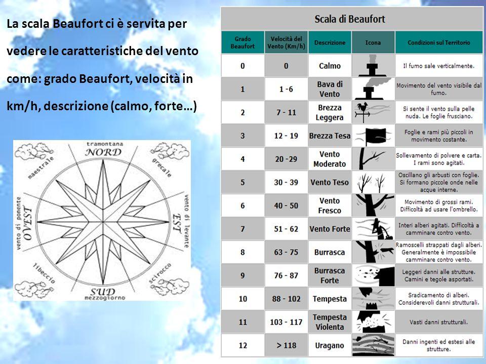 La scala Beaufort ci è servita per vedere le caratteristiche del vento come: grado Beaufort, velocità in km/h, descrizione (calmo, forte…)
