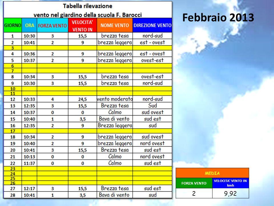Febbraio 2013 MEDIA FORZA VENTO VELOCITA VENTO IN kmh 2 9,92